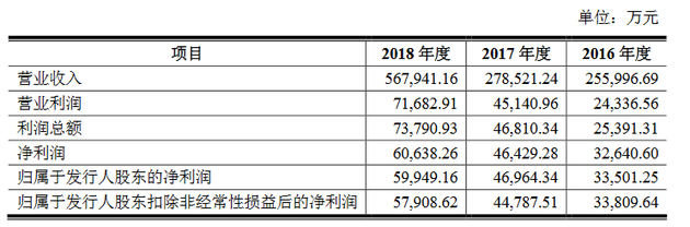 拉卡拉支付2018年营收56.79亿元 净利润5.99亿元