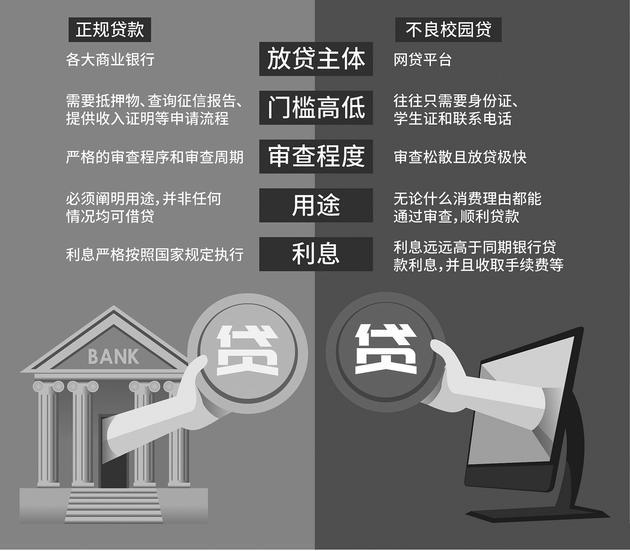 ▲正规贷款与不良校园贷区别 视觉中国图