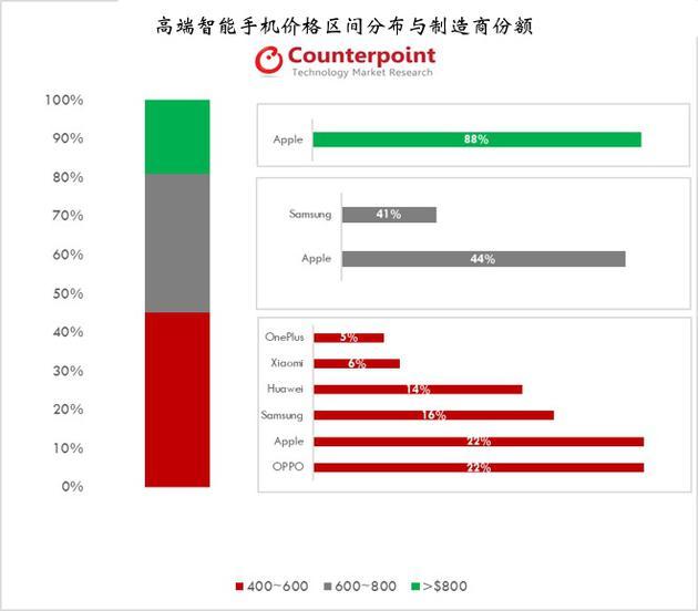 苹果高端机二季度销量全球占比达43% 远高于其它厂商