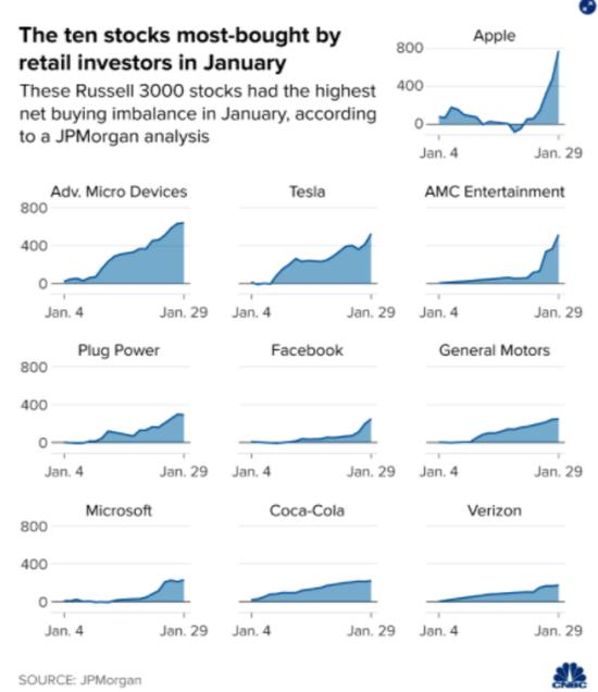 1月份散户交易量最高的十大股票 来源:摩根大通/制图:CNBC