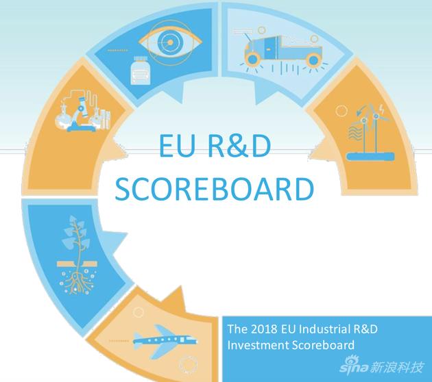 欧盟委员会发布的《2018年欧盟工业研发投资排名》通知