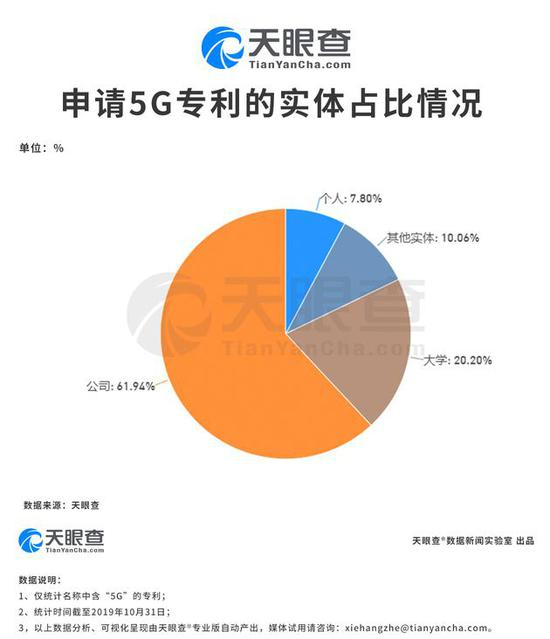 中国5G商用进程正在加快,我国申请的5G专利共有1411件