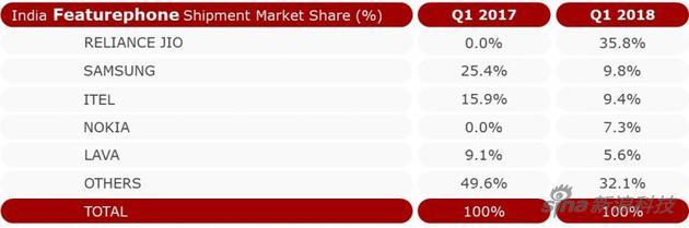 印度非智能机市场份额排名
