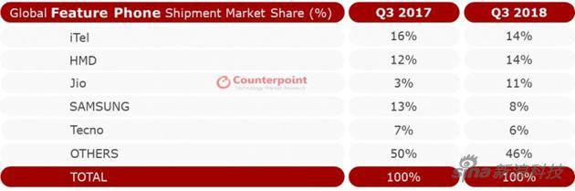 中国传音iTel成为市场年迈
