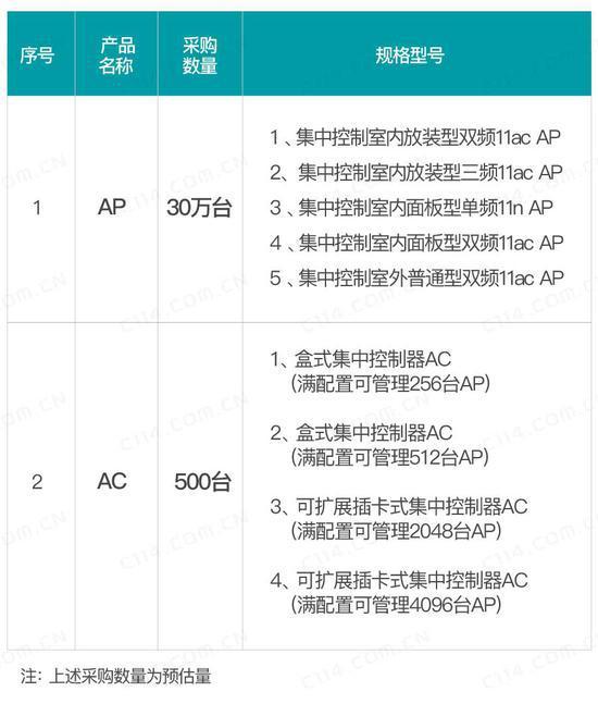 中国电信发布2018年WLAN设备集采:集采30万台AP 500台AC