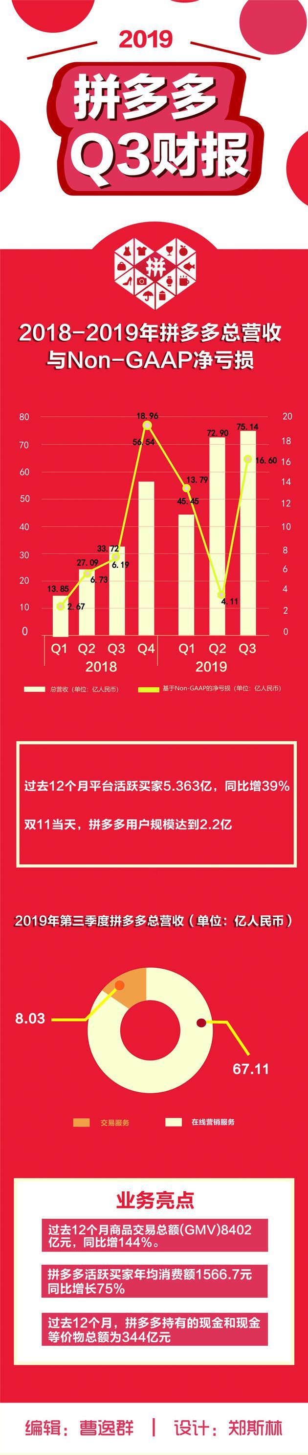 一图看懂拼多多第3季度财报:营收75亿元同比增长123%