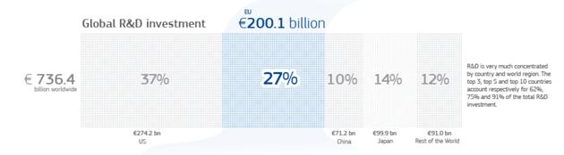 按国家和地区分,研发投资分布情况,中国公司约占10%