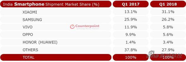 印度智能手机市场份额前五