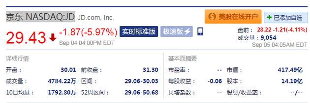 美三家律所调查刘强东案信披失实 京东盘前跌超4%