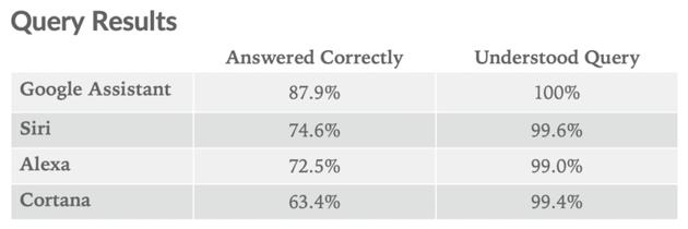 不同智能语音助手对问题理解率和回答正确率