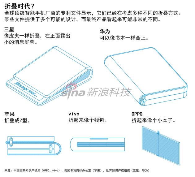 各厂商折叠屏专利图示