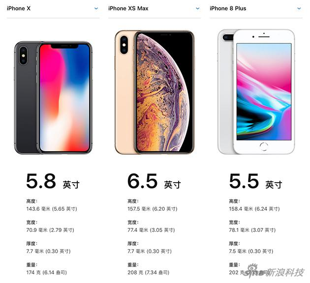 iPhone X,iPhone XS Max和iPhone 8 Plus尺寸数据对比