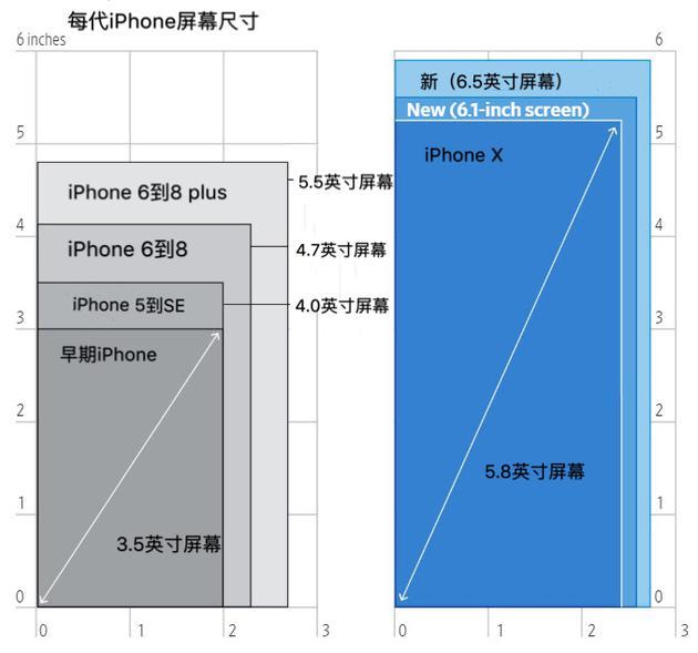华尔街日报:苹果在周三将公布两款最大尺寸的iPhone机型(1)