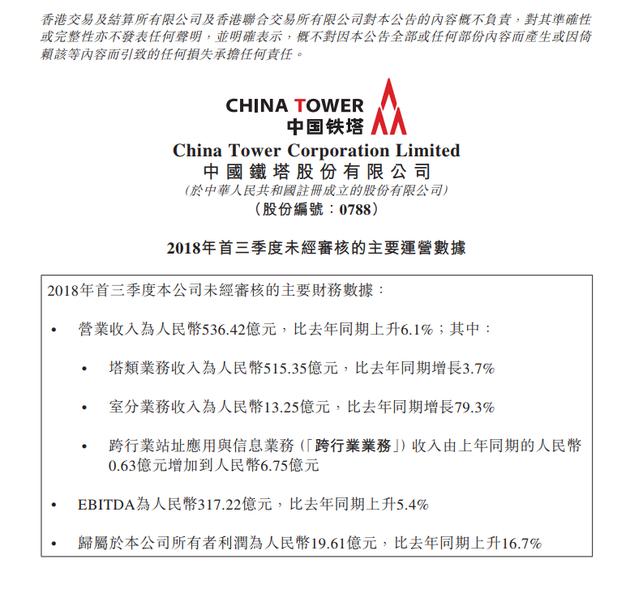 中国铁塔前三季度净利19.61亿元 同比增长16.7%
