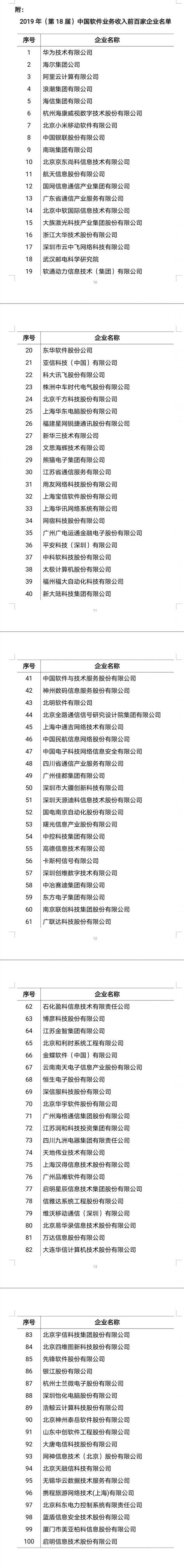 工信部软件百强:华为蝉联十八冠 阿里小米首入前十
