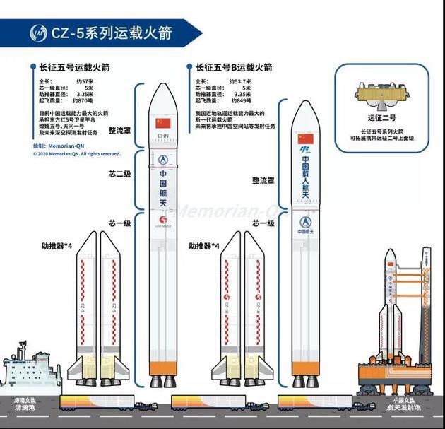 长征五号基本型和B型运载火箭对比图图片来源:Memorian-QN
