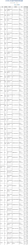 2020年天津市普通高考报名将于11月15日开始