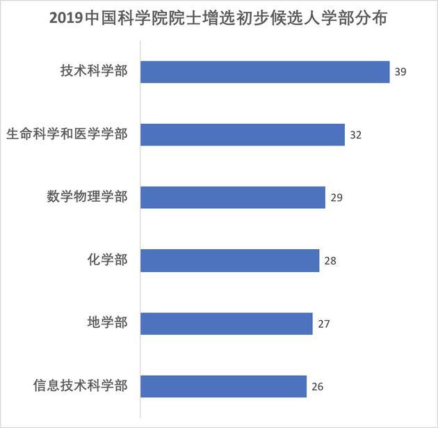 2019中國科學院院士增選初步候選人學部分佈