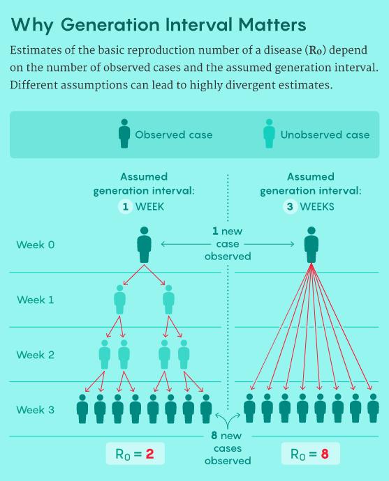 為什麼世代間隔很重要?對疾病基本傳染數(R0)的估計取決於已觀察到的病例數和推測的世代間隔。不同的推測可能會導致R0估計值的巨大差別