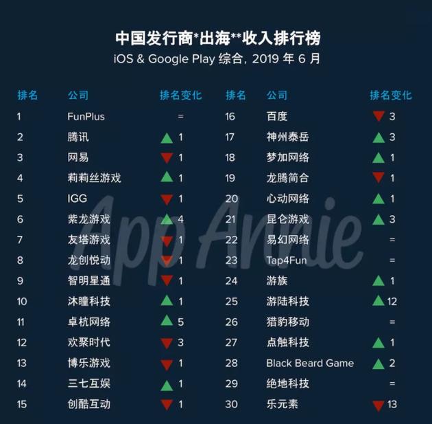 AppAnnie:腾讯网易列6月中国出海发行商收入二三位