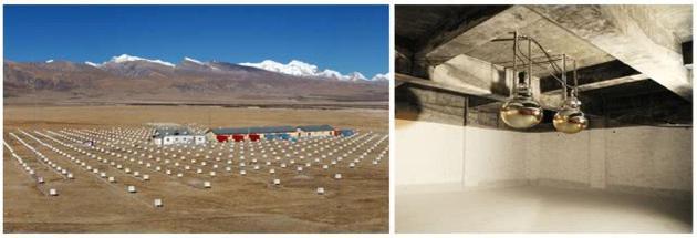 我國西藏羊八井ASγ實驗(左圖:ASγ表面陣列;右圖:地下水切倫科夫探測器)