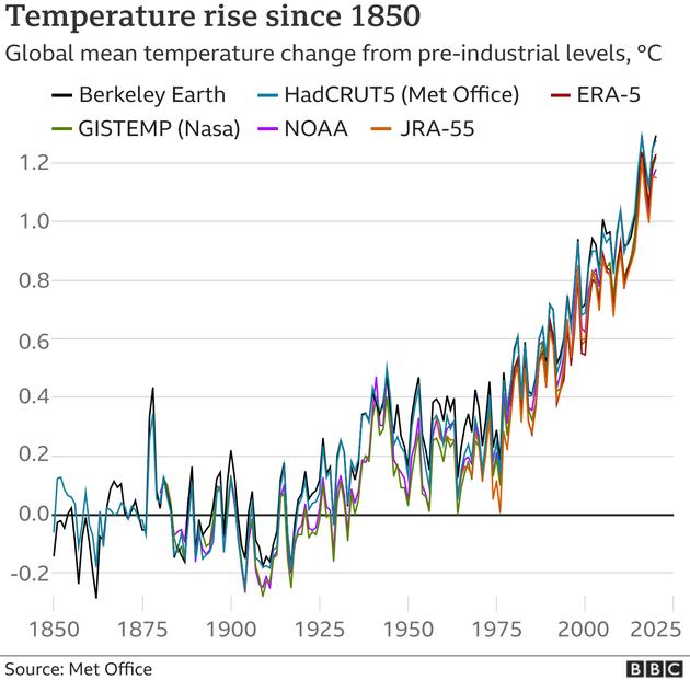 恒达网页版科学研究:2020 年为近十年最热,全球平均气温 14.9 摄氏度