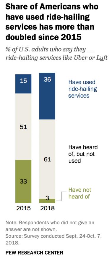 使用过网约车服务的受访者比例在2015年与2018年对比
