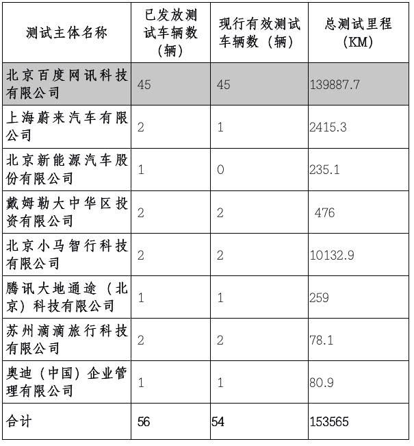 《2018年北京市自動駕駛車輛道路測試報告》