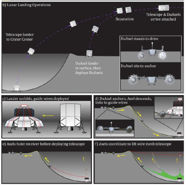 用机器人建造月球陨石坑射电望远镜的概念图。