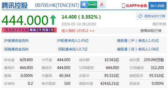 腾讯控股当前市值为42416.21亿港元 市值超阿里巴巴