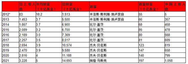 来历;胡润研讨院、*2012年胡润全球富豪榜只对那些具有100亿美金财富的企业家进行了排名