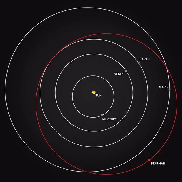 """图中是""""星光侠""""当前的运行轨道位置。"""