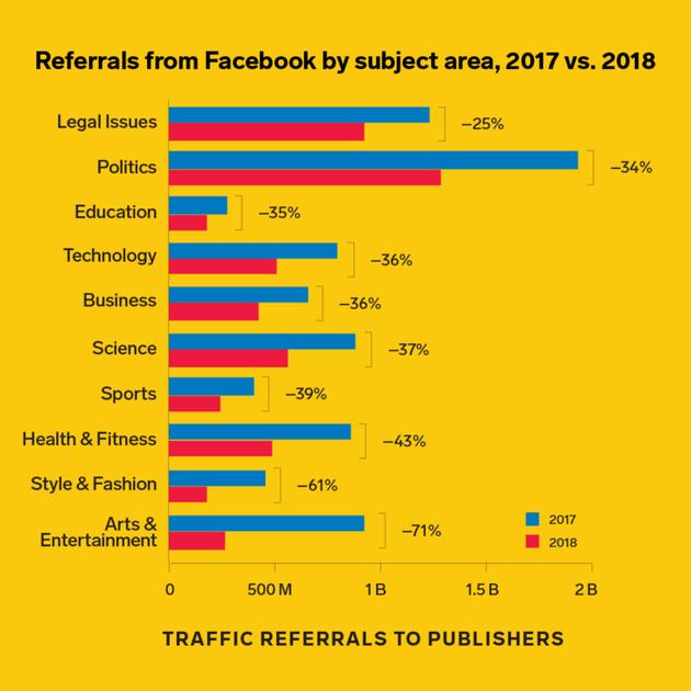 """【政治,犯罪,还是悲剧?】 2018年初,Facebook的算法开始对企业和出版商共享的帖子进行降级。但由于Facebook的工程师们做出了模糊的选择,一些涉及""""政治、犯罪或悲剧""""的报道在一定程度上受到了打击,这对这家社交网络内部的新闻生态系统产生了重大影响。"""