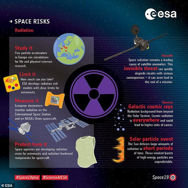 如何保护宇航员免受辐射伤害的课题涵盖了生物学、医学、物理学和空间科学等多个学科