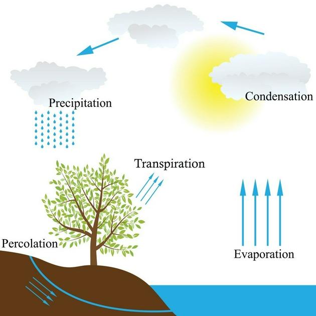 地球表面和大气之间的不同热传递机制