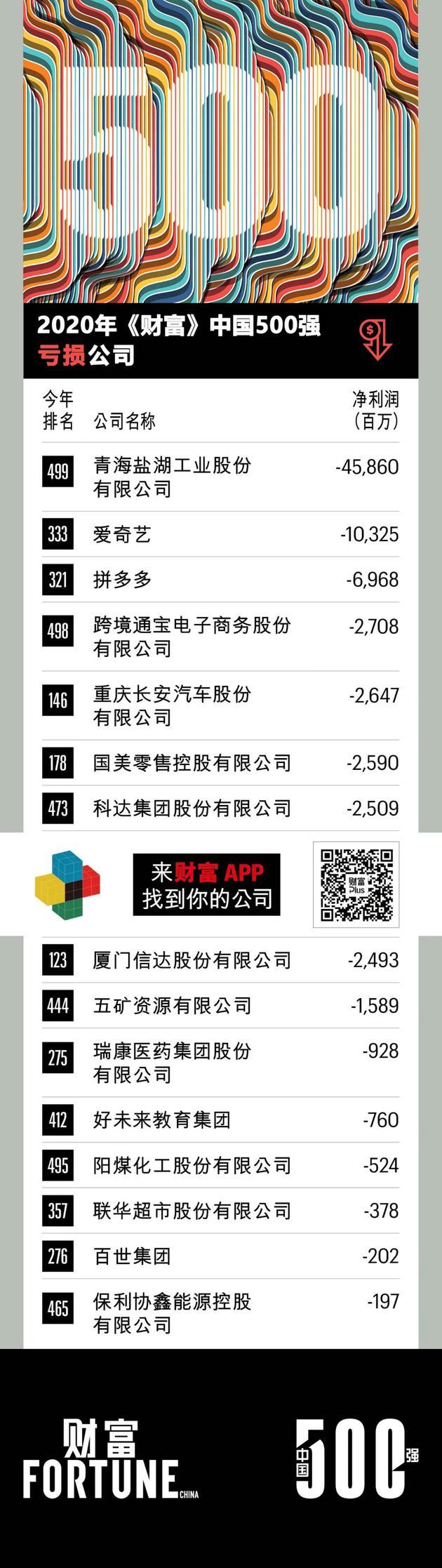 2020财富中国500强亏损公司:爱奇艺拼多多位列二三名