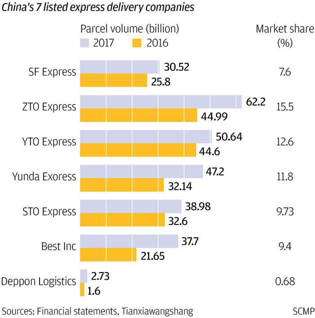 中国7家上市快递公司快件量和市场份额