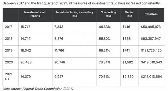 2007-2021年第一季度美国投资诈骗情况/数据来源:美国联邦贸易委员会(FTC)