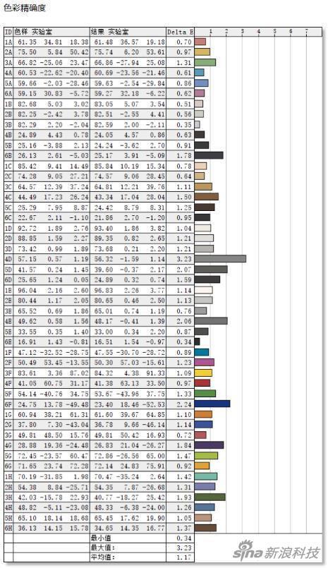 色彩还原性表现十分出色 平均值1,17 优于大多数大屏产品