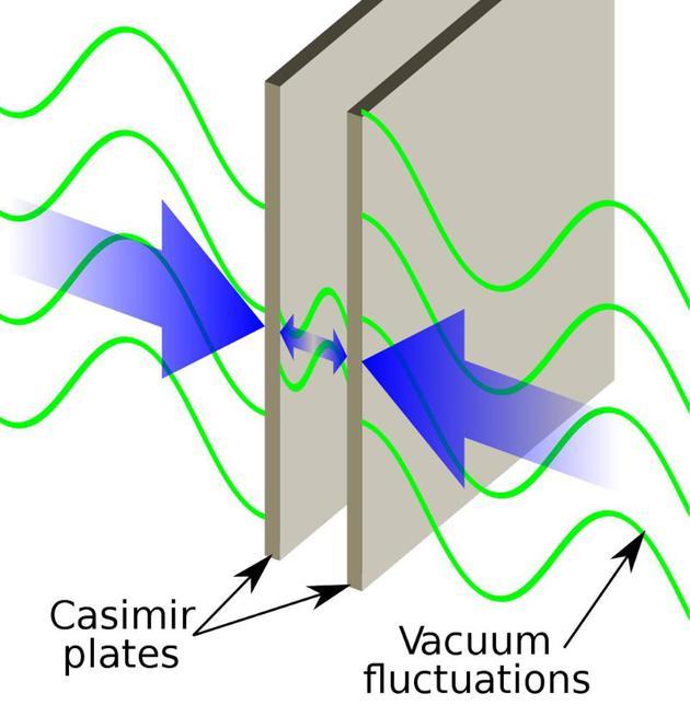 图为卡西米尔效答的暗示图。能够望出,两块板内部和外部所受的力(以及电磁场状态)是差别的。由于板外能够存在的量子模式比板内要多,两板之间会形成净吸引力。