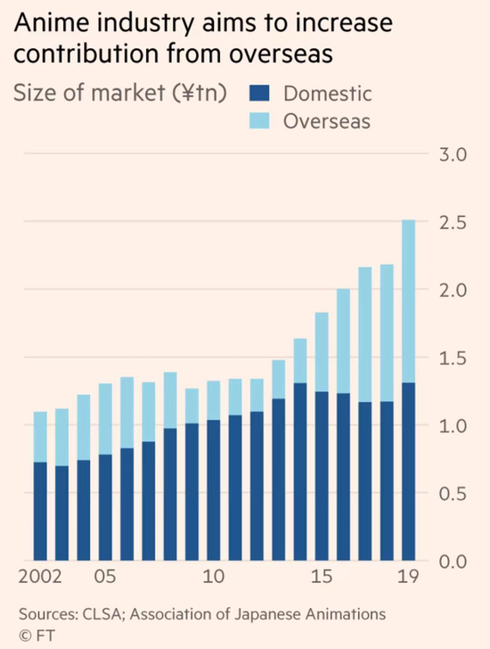 图:日动漫产业的目标是增加海外收入 来源:FT