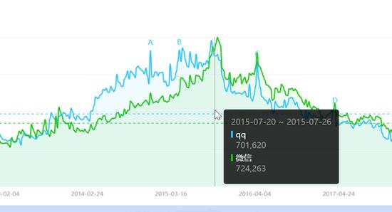 图注:QQ与微信的百度搜索指数