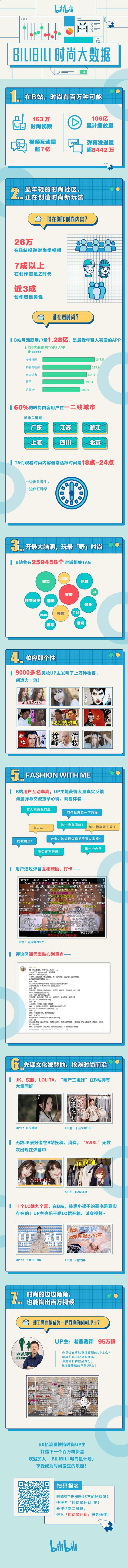 B站公布时尚星计划二期内容 以50亿流量打造时尚爱豆