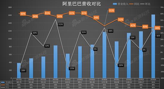 解读阿里Q3财报:福祸相依,营收增速创近3年来新低
