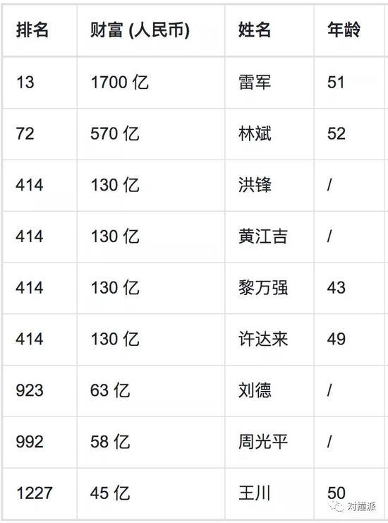 阿里系27人、小米9人、腾讯6人登上胡润百富榜