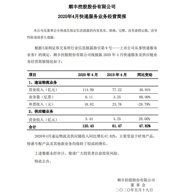 顺丰控股4月业务合计收入120.43亿元 单票收入同比下降20.79%