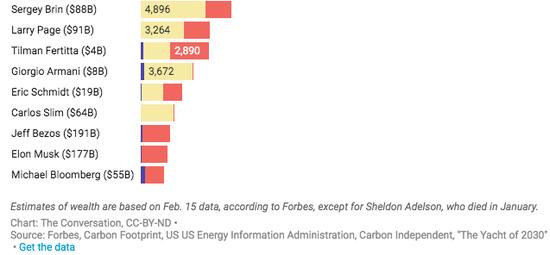 据《福布斯》报道,除1月份去世的谢尔顿-阿德尔森外,其他财富的估计都是基于2月15日的数据