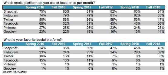 青少年使用社交媒体的月度报表