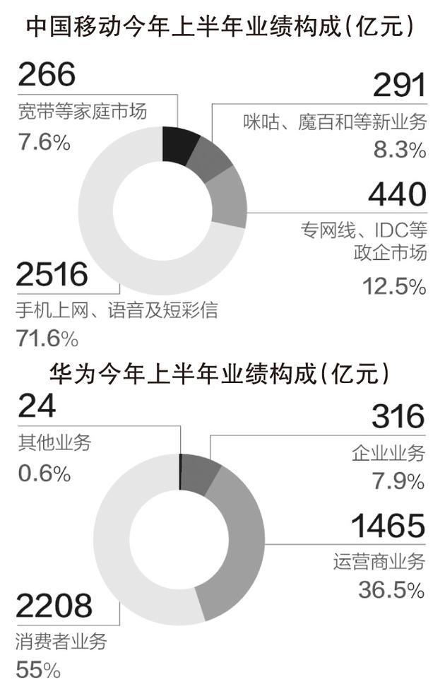 华为营收首超中国移动 谁是中国最大的5G公司?