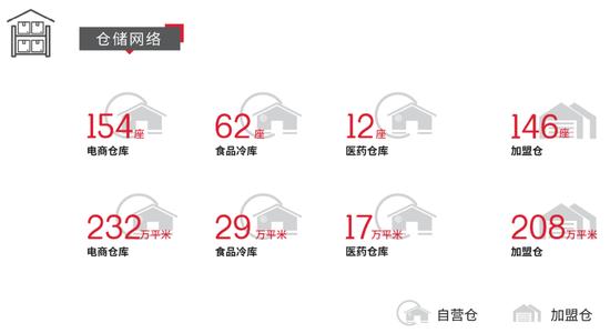 (图片来源:顺丰控股2020年业绩报告)